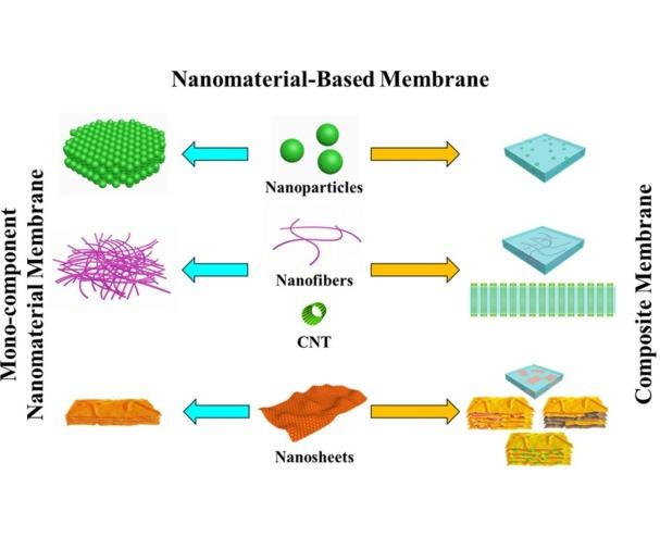 nano membranes 1-s2.0-S2352940716302827-fx1_lrg