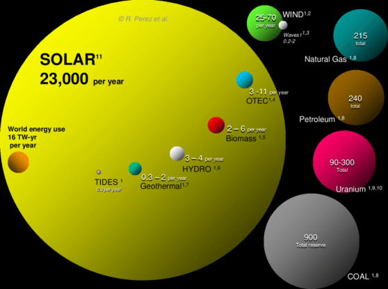 renewable-planetary-energy-reserves-Terawattyears-Total